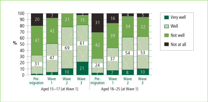 A bar graph showing young people's English-speaking proficiency over time, by age group