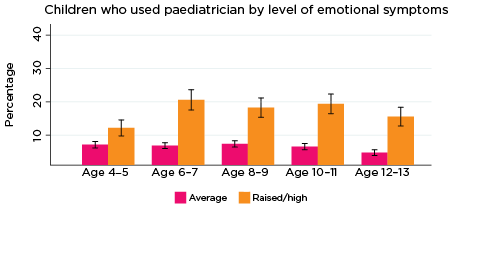Graph: Children who used paediatrician by level of emotional symptoms