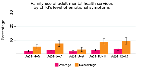 Graph: Family use of adult mental health services by child's level of emotional symptoms