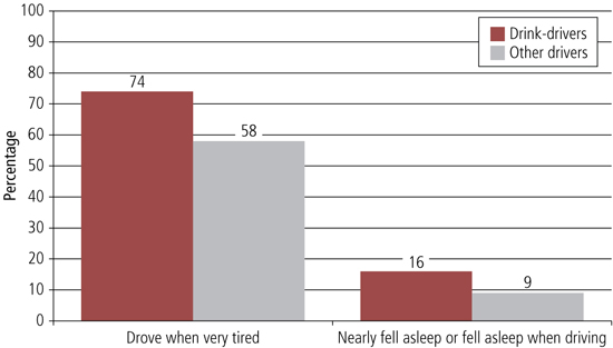 Figure 24 graph of percentage who had driven when fatigued