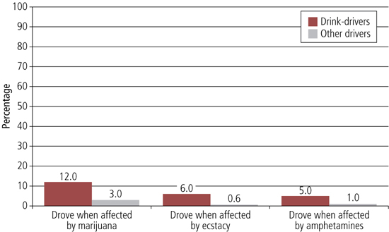 Figure 25 graph of percentage who had driven when affected by an illegal drug