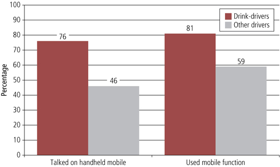 Figure 26 graph of percentage who had used a mobile phone while driving
