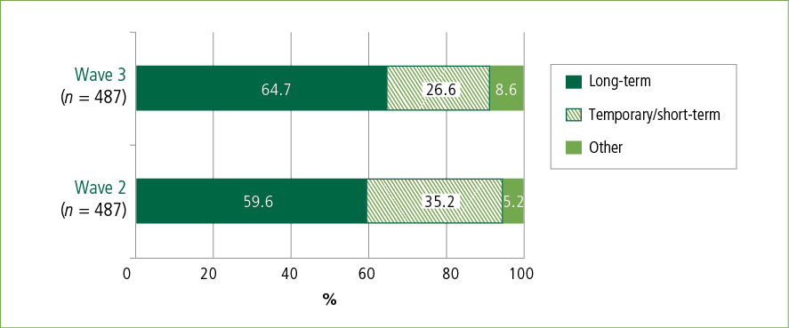 Figure 2: Housing tenure at Waves 2 and 3, of Principal Applicants who were in temporary/short-term accommodation in Wave 1