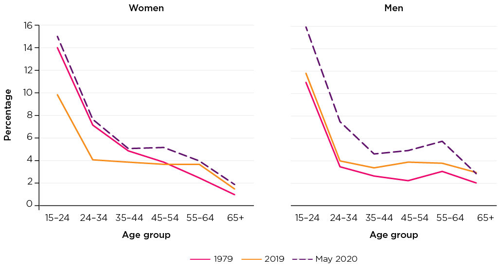 Figure 2: Unemployment rates of men and women, 1979 to 2019