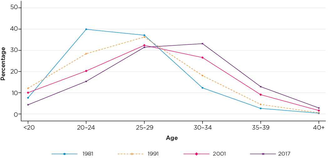 Figure 2: Age of new mothers, 1981-2017