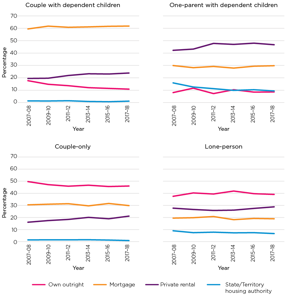 Figure 2: Housing tenure, by household type, 2007-08 to 2017-18