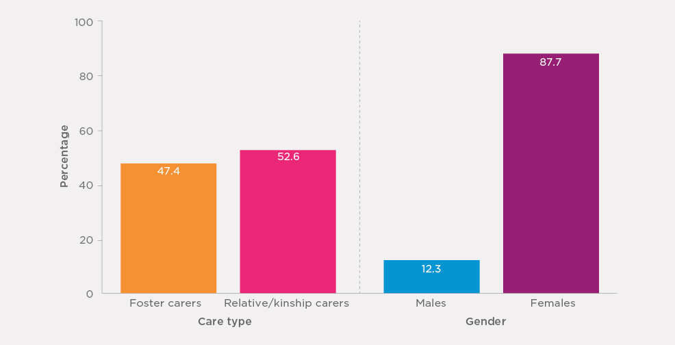 Bar chart Figure 3.1: Carers by care type and by gender