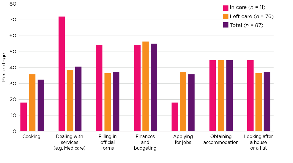 Figure 3.1: Perceived need for help with independent living skills
