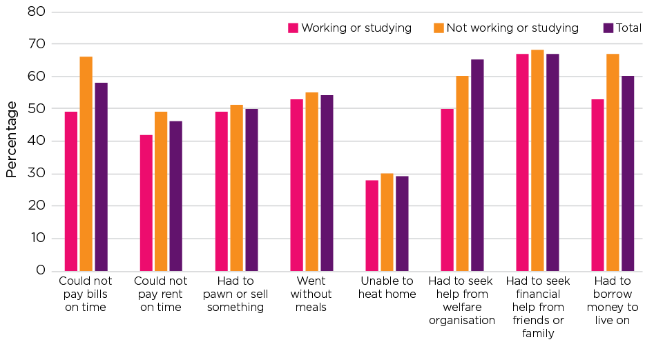 Figure 3.1: Indicators of financial stress in previous 12 months, by work/study status