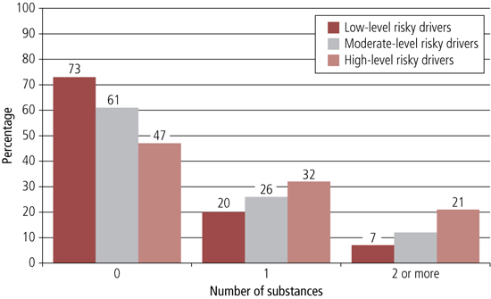 Figure 30 graph of Frequent multi-substance use in the past month, high-, moderate- and low-level risky drivers