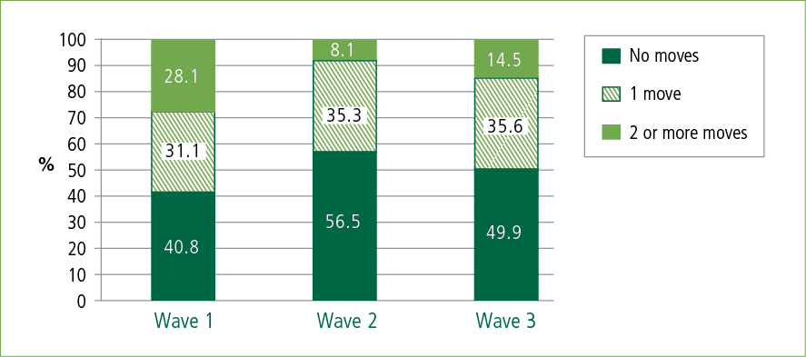 Figure 3: Number of times Principal Applicants had moved house since arrival (Wave 1) or since last interview (Waves 2 and 3)