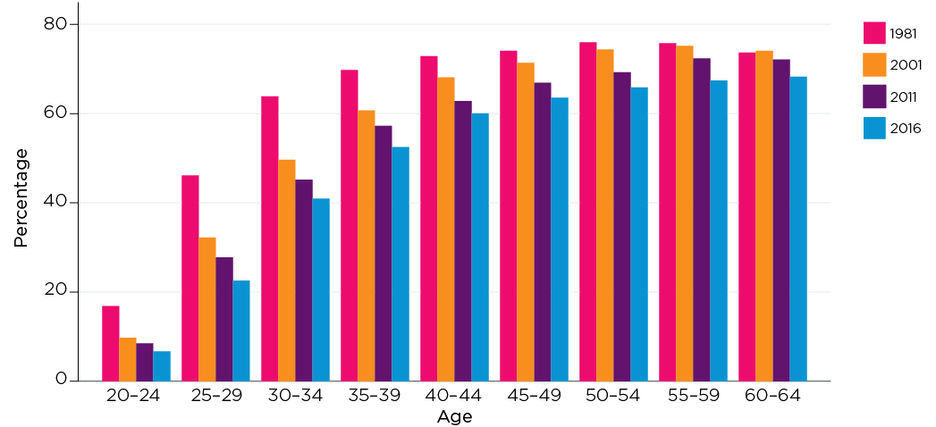 Figure 3: Proportion of people who owned their home without or with a mortgage by age, selected years 1981-2016