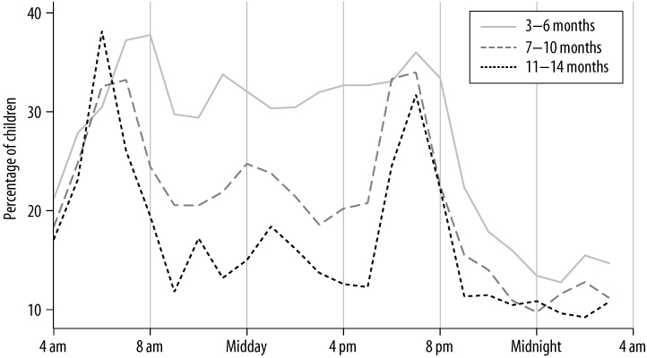 Figure 3. Proportion breastfeeding across the day, described in text