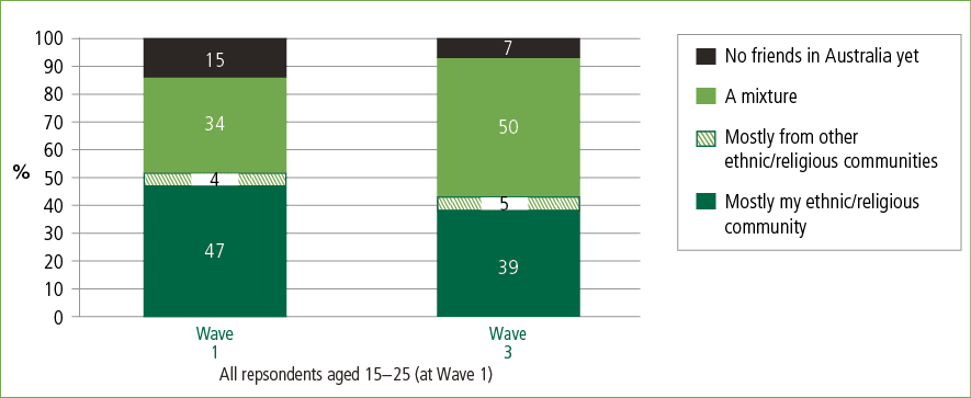 A bar graph showing young people's friendship networks in Australia at Wave 1 and Wave 3