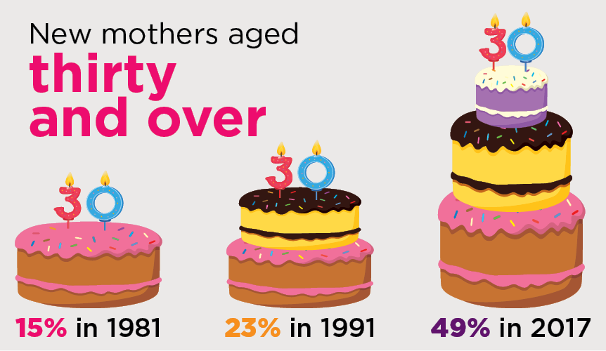 Figure 3: Proportion of all new mothers who were aged thirty and over. 15% in 1981, 23% in 1991 and 49% in 2017.