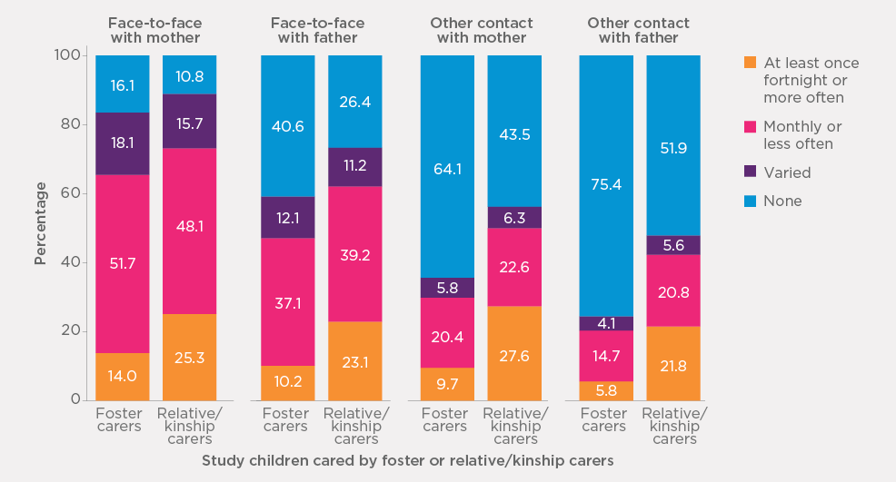 Bar chart Figure 4.14: Frequency of face-to-face and other contact of study children with father and mother, by care type