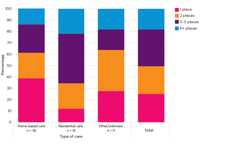 Figure 4.1: Number of places lived since leaving care (by last care placement type)