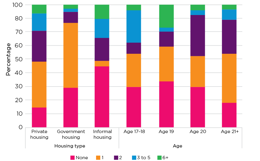 Figure 4.1: Housing moves in last 12 months by housing type and age