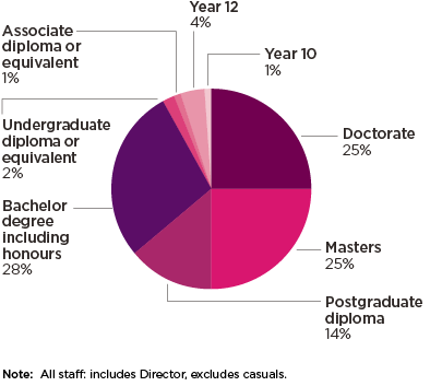 Figure 4.1: Employee qualifications as at 30 June 2019
