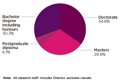 Figure 4.2: Research employee qualifications as at 30 June 2019