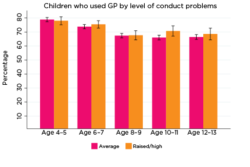 Graph: Children who used GP by level of conduct problems