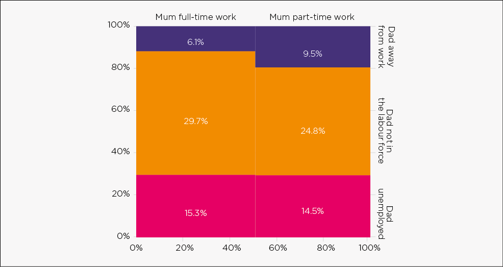 Figure 4: Mother's work hours and father's labour force status in stay‑at‑home father families, 2016