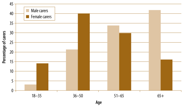 Figure 4.1 Age of female and male carers surveyed, described in text.