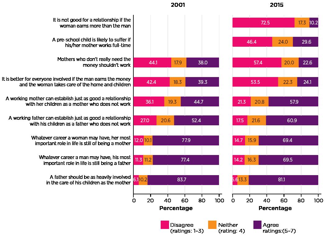 Figure 4: Attitudes towards mothers' employment