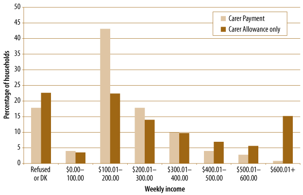 Figure 4.2 Equivalised household weekly income for carers' households, by payment type, described in text.