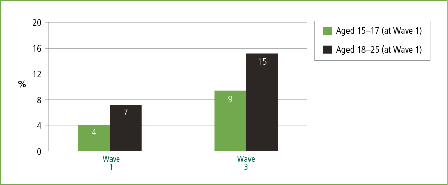 A bar graph showing young people who reported experiences of discrimination in Wave 1 and Wave 3, by age group