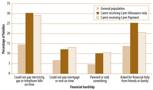 Figure 4.3 Financial hardships in carers' families, by type of hardship and caring responsibilities, described in text.