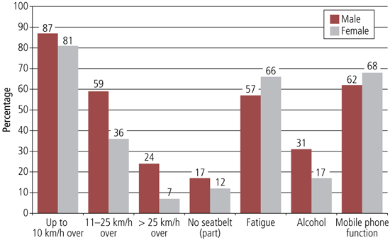 Figure 4 graph of engagement in risky driving during previous ten trips, described in text.