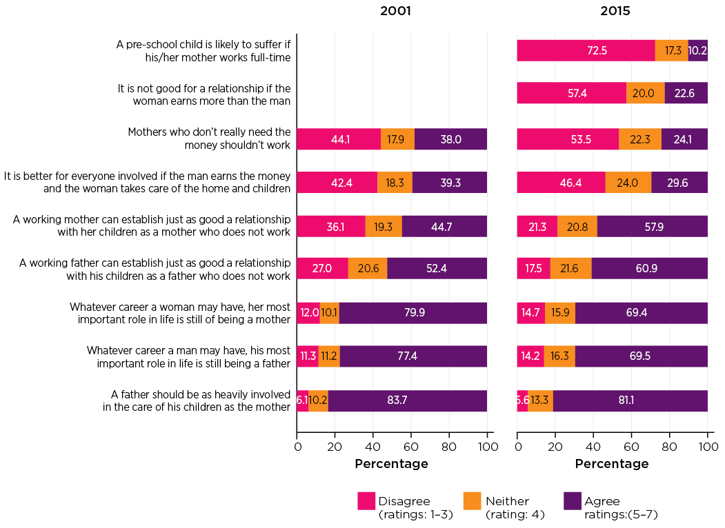 Figure 4: Attitudes towards mothers' employment