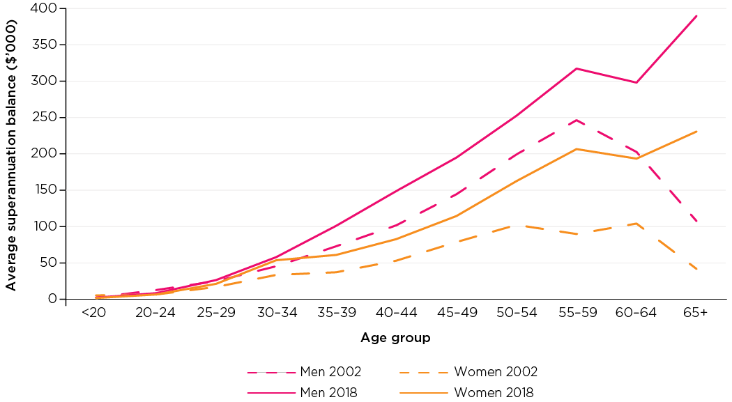 Figure 4: Average superannuation balances, men and women (not retired), 2002 and 2018