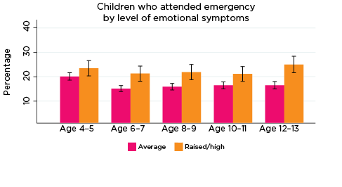 Graph: Children who attended emergency by level of emotional symptoms