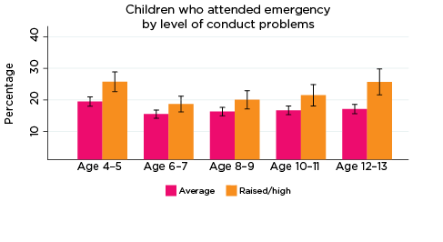 Graph: Children who attended emergency by level of conduct problems