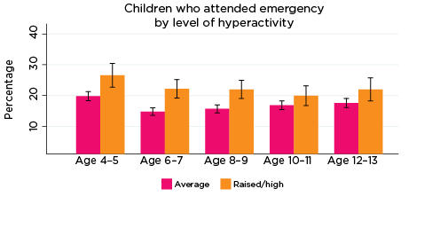 Graph: Children who attended emergency by level of hyperactivity