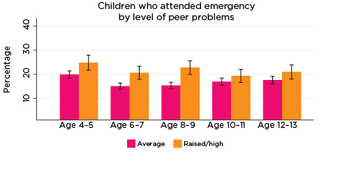 Graph: Children who attended emergency by level of peer problems