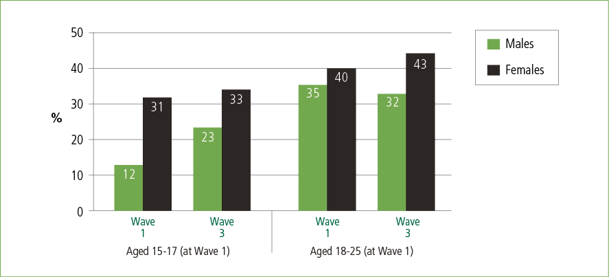 A bar graph showing the percentage of young males and females classified at moderate or high psychological distress, by wave and age group