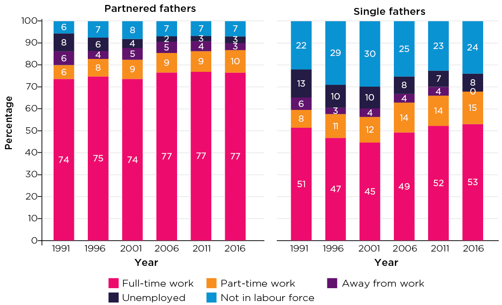 Figure 5: Trends in fathers' employment, couple and single fathers, 1991-2016