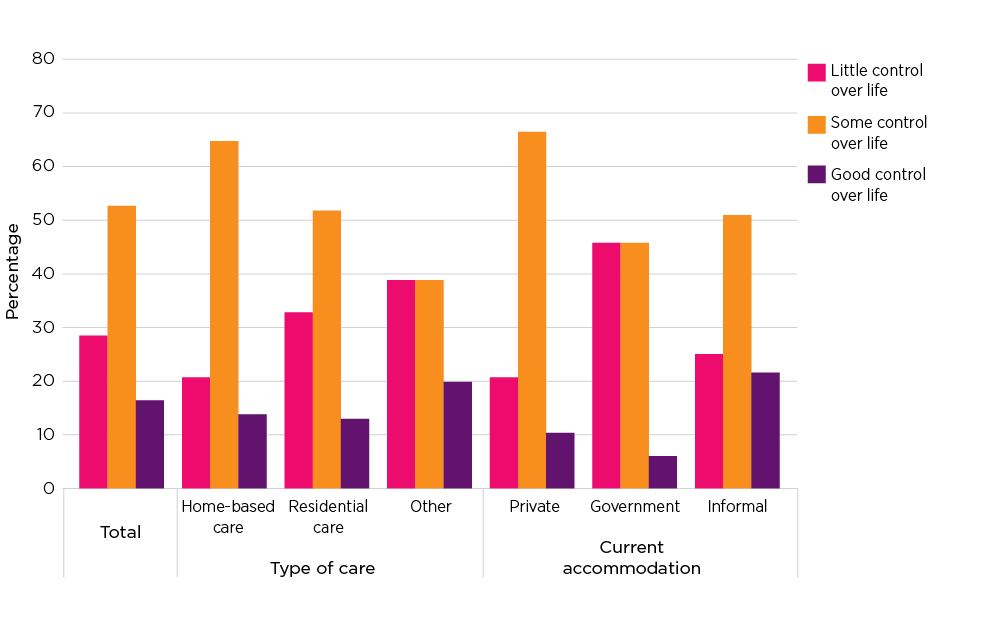 Figure 6.1: Sense of life mastery by care placement type and current accommodation type