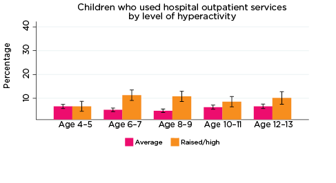 Graph: Children who used hospital outpatient services by level of hyperactivity