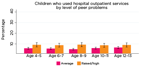 Graph: Children who used hospital outpatient services by level of peer problems
