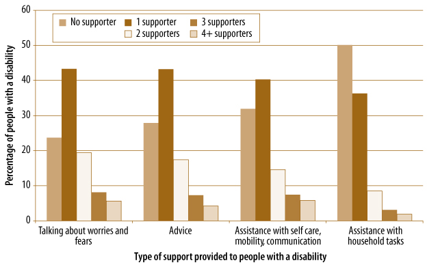 Figure 6.1 People with a disability receiving support from others in addition to the primary carer, by type of support and number of supporters, described in text.