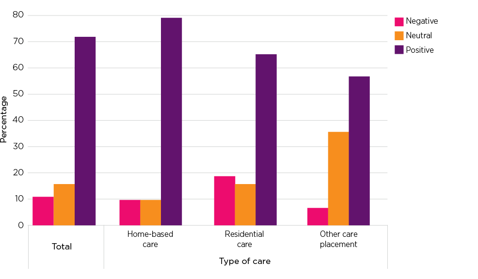 Figure 7.1: Felt security by last care placement type