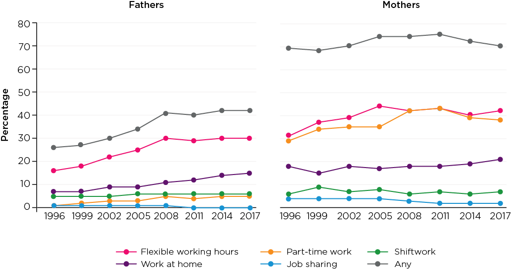 Figure 7: Parents' work arrangements, 1996-2017