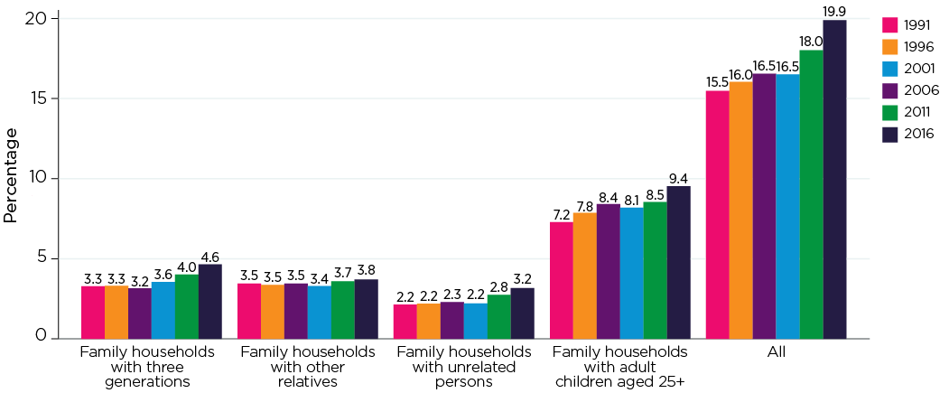 Figure 7: Extended family households, 1991-2016