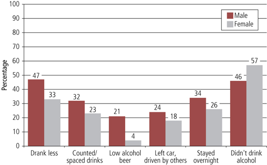 Figure 7 graph of strategies used to avoid drink-driving, described in text.