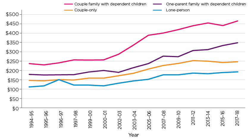 Figure 8: Average weekly housing costs, by household type, 1994–95 to 2017–18