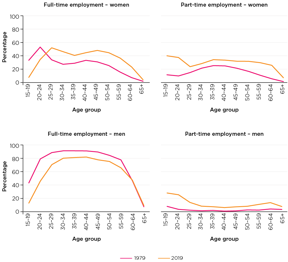 Figure 8: Full-time and part-time work, men and women, 1979 and 2019